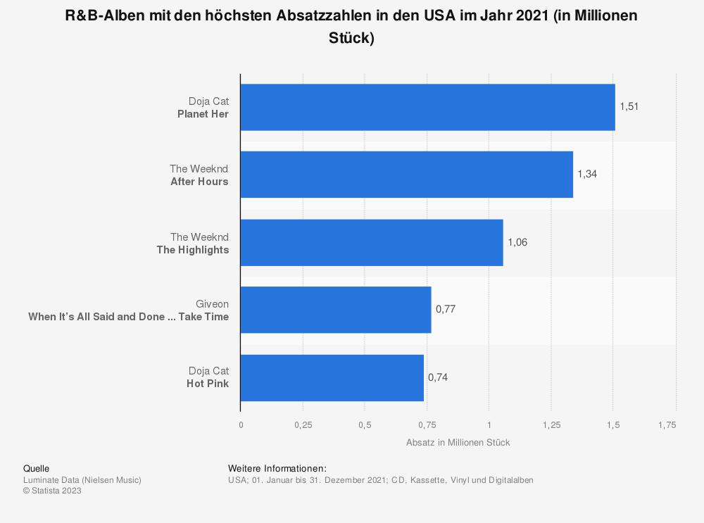 Statistik: R&B-Alben mit den höchsten Absatzzahlen in den USA im ersten Halbjahr 2021 (in Millionen Stück) | Statista