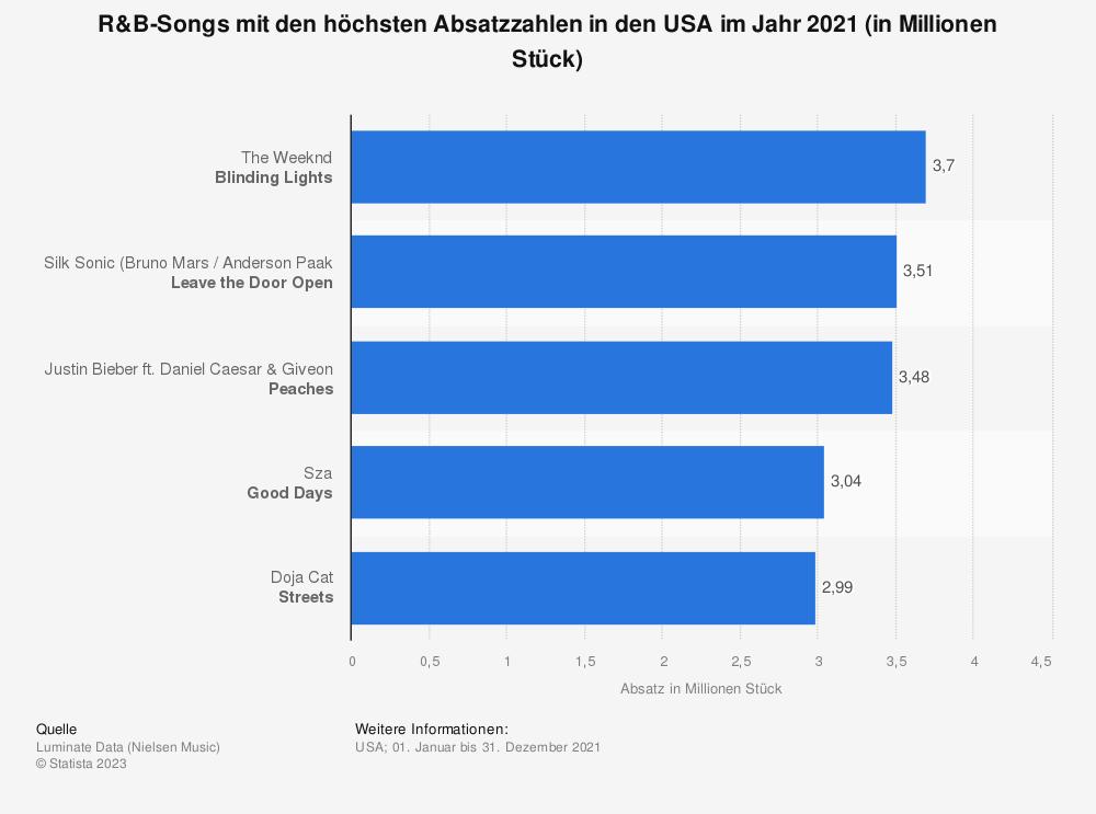 Statistik: R&B-Songs mit den höchsten Absatzzahlen in den USA im ersten Halbjahr 2021 (in Millionen Stück) | Statista