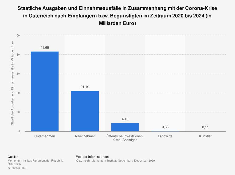Statistik: Staatliche Ausgaben und Einnahmeausfälle in Zusammenhang mit der Corona-Krise in Österreich nach Empfängern bzw. Begünstigten im Zeitraum 2020 bis 2024 (in Milliarden Euro) | Statista