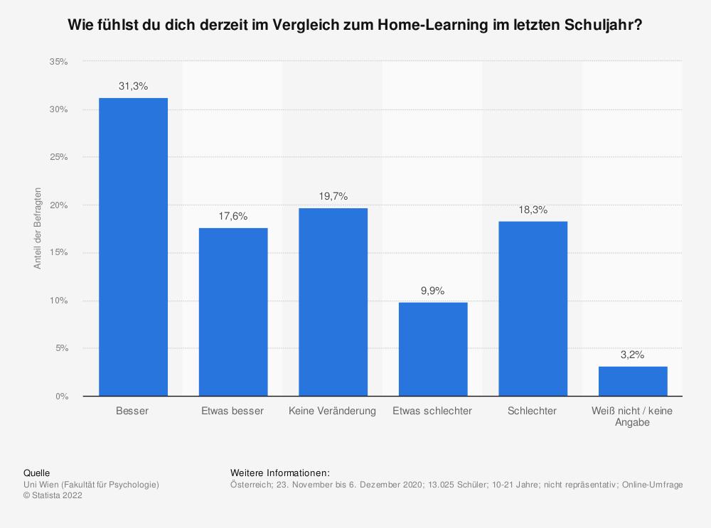 Statistik: Wie fühlst du dich derzeit im Vergleich zum Home-Learning im letzten Schuljahr?   Statista