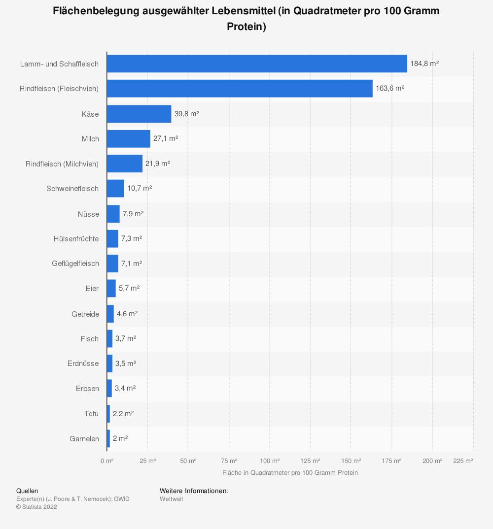 Statistik: Flächenbelegung ausgewählter Lebensmittel (in Quadratmeter pro 100 Gramm Protein) | Statista