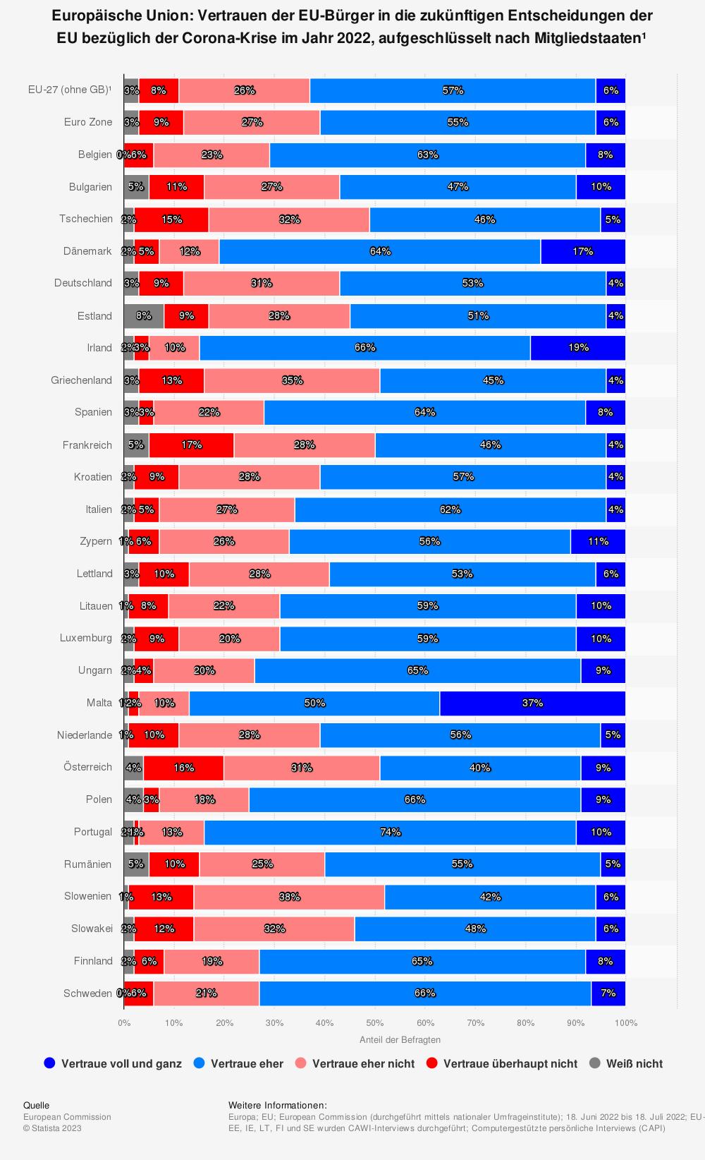 Statistik: Europäische Union: Vertrauen der EU-Bürger in die zukünftigen Entscheidungen der EU bezüglich der Corona-Krise im Jahr 2021, aufgeschlüsselt nach Mitgliedstaaten¹    Statista