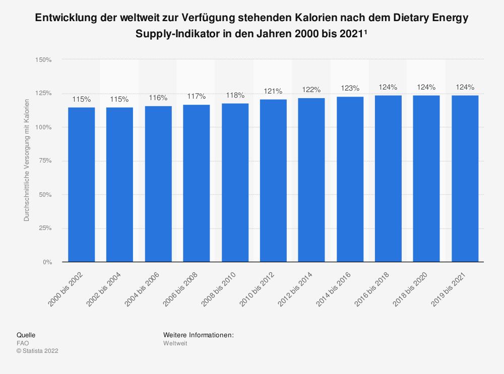 Statistik: Entwicklung der weltweit zur Verfügung stehenden Kalorien nach dem Dietary Energy Supply-Indikator in den Jahren 2001 bis 2019¹ | Statista
