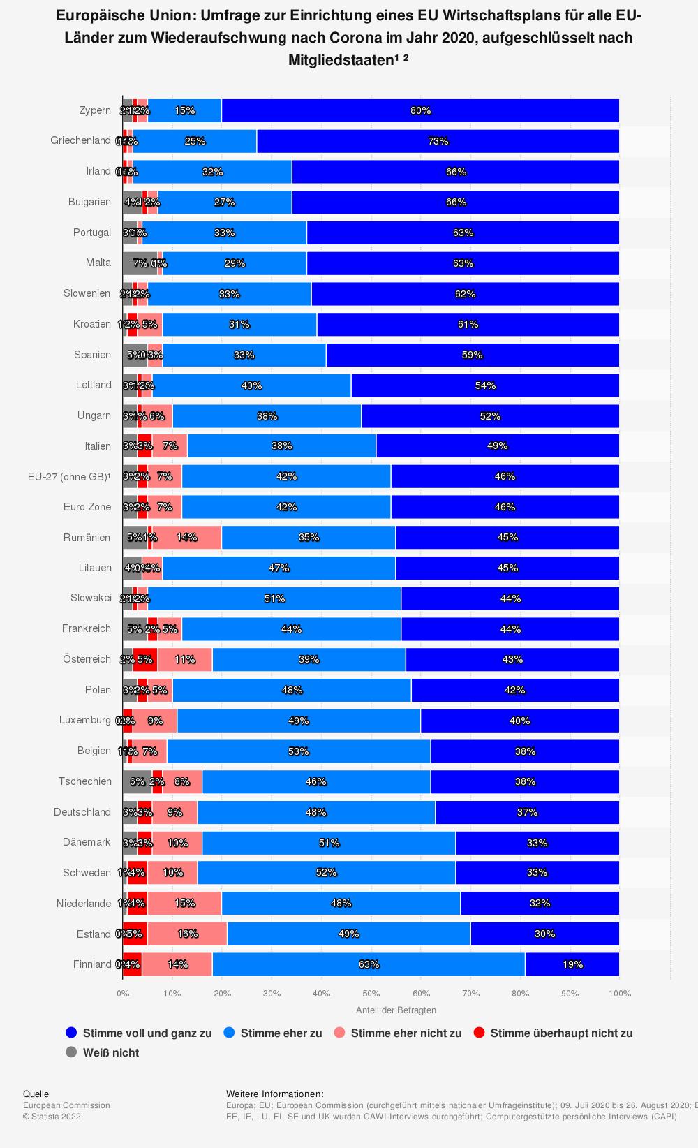 Statistik: Europäische Union: Umfrage zur Einrichtung eines EU Wirtschaftsplans für alle EU-Länder zum Wiederaufschwung nach Corona im Jahr 2020, aufgeschlüsselt nach Mitgliedstaaten¹ ²    Statista