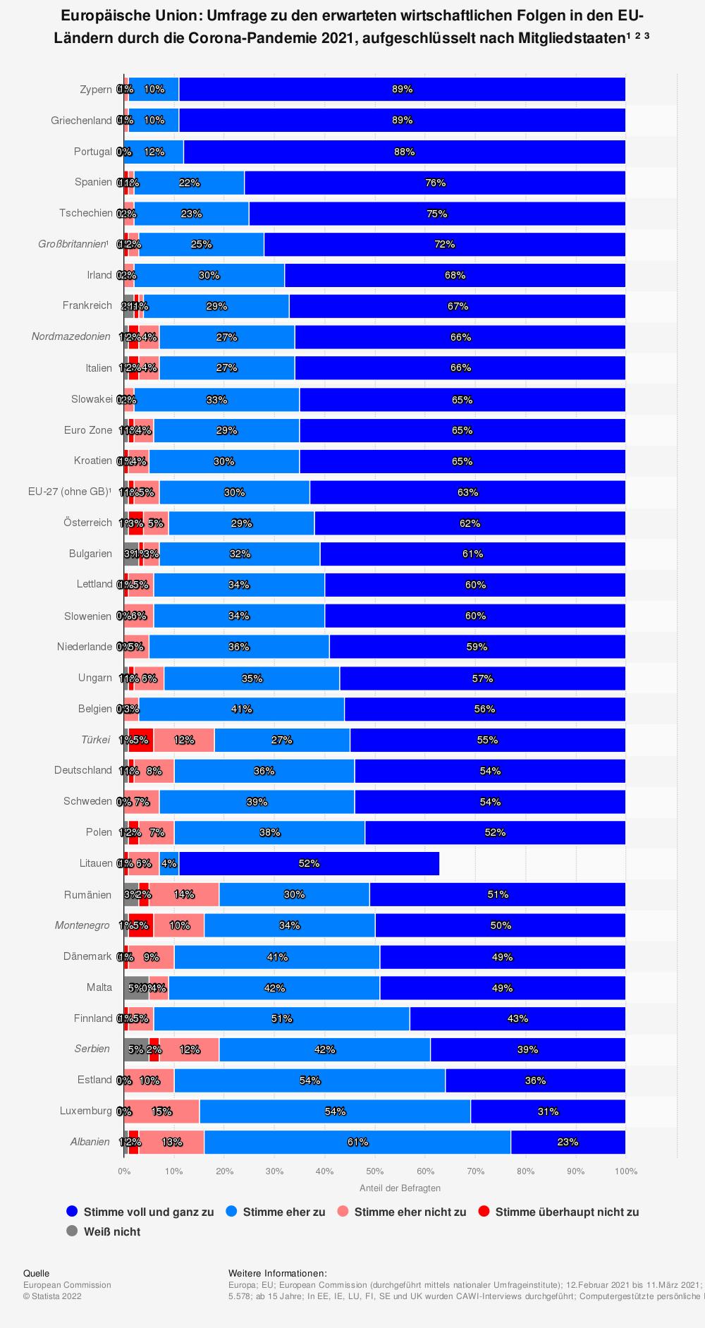 Statistik: Europäische Union: Umfrage zu den erwarteten wirtschaftlichen Folgen in den EU-Ländern durch die Corona-Pandemie 2020, aufgeschlüsselt nach Mitgliedstaaten¹ ² ³ | Statista