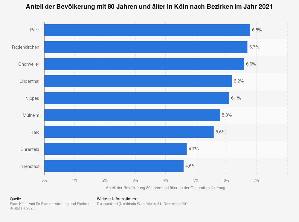 Statistik: Anteil der Bevölkerung mit 80 Jahren und älter in Köln nach Bezirken im Jahr 2019 | Statista