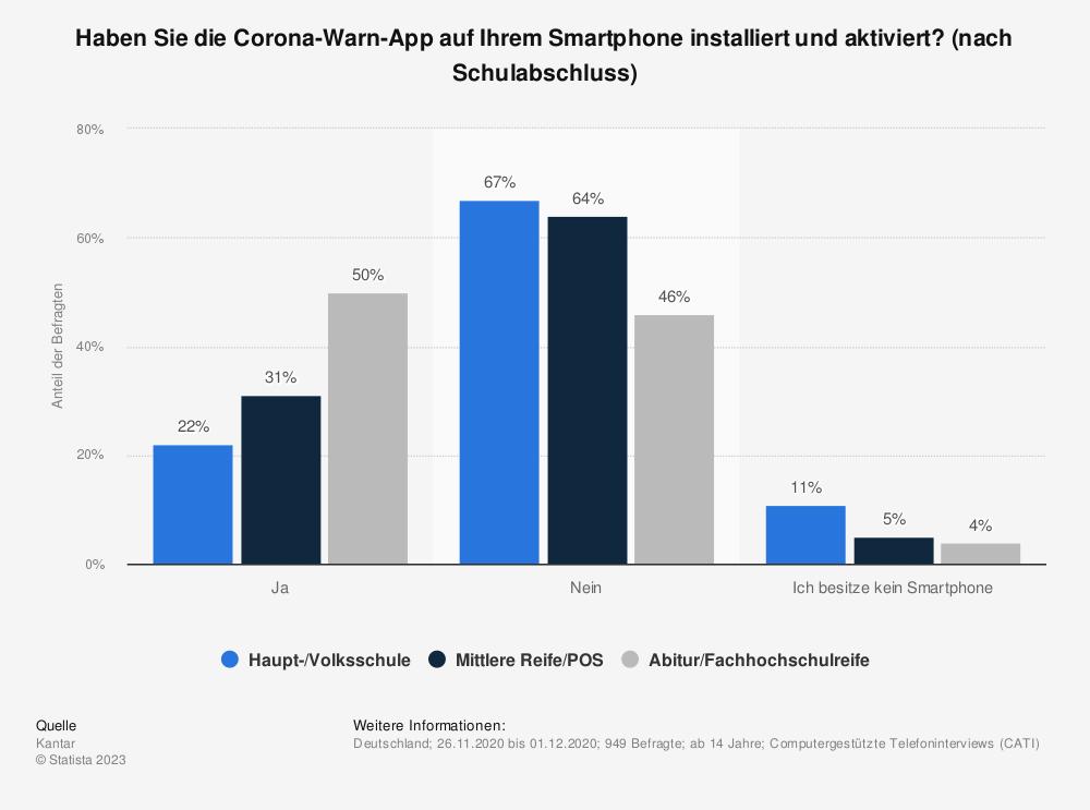 Statistik: Haben Sie die Corona-Warn-App auf Ihrem Smartphone installiert und aktiviert? (nach Schulabschluss) | Statista