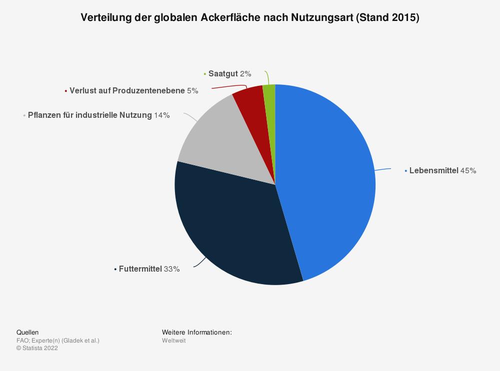 Statistik: Verteilung der globalen Ackerfläche nach Nutzungsart (Stand 2015) | Statista