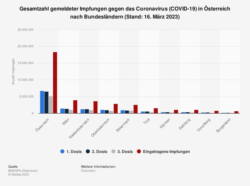 Statistik: Gesamtzahl gemeldeter Impfungen gegen das Coronavirus (COVID-19) in Österreich nach Bundesländern (Stand: 26. Februar 2021) | Statista