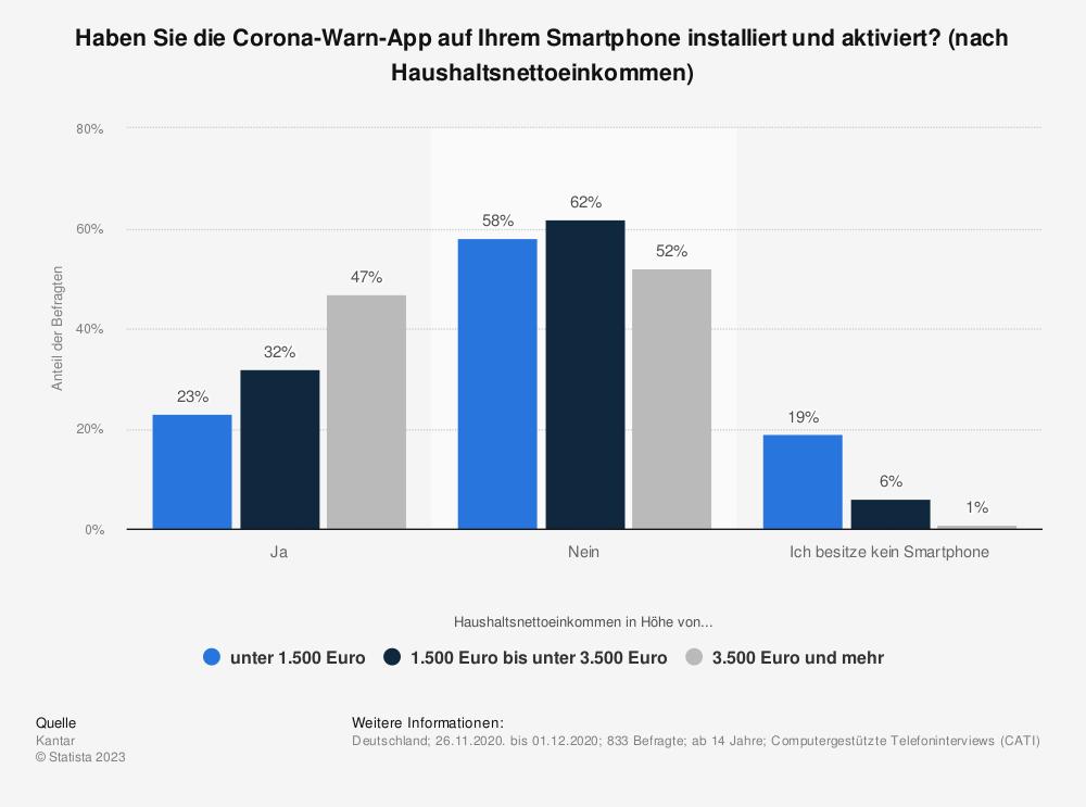 Statistik: Haben Sie die Corona-Warn-App auf Ihrem Smartphone installiert und aktiviert? (nach Haushaltsnettoeinkommen) | Statista