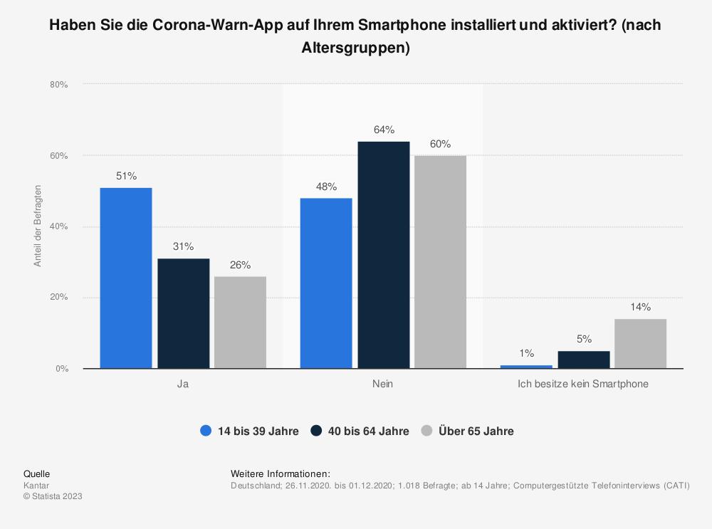 Statistik: Haben Sie die Corona-Warn-App auf Ihrem Smartphone installiert und aktiviert? (nach Altersgruppen) | Statista