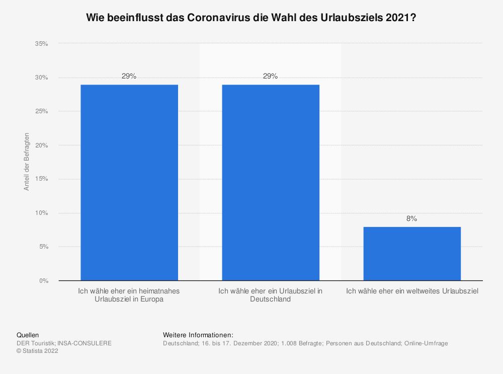 Statistik: Wie beeinflusst das Coronavirus die Wahl des Urlaubsziels 2021? | Statista