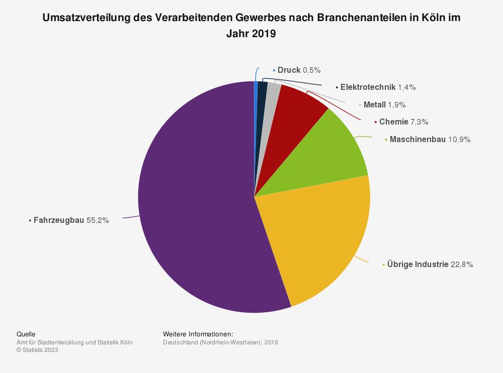 Statistik: Umsatzverteilung des Verarbeitenden Gewerbes nach Branchenanteilen in Köln im Jahr 2019 | Statista