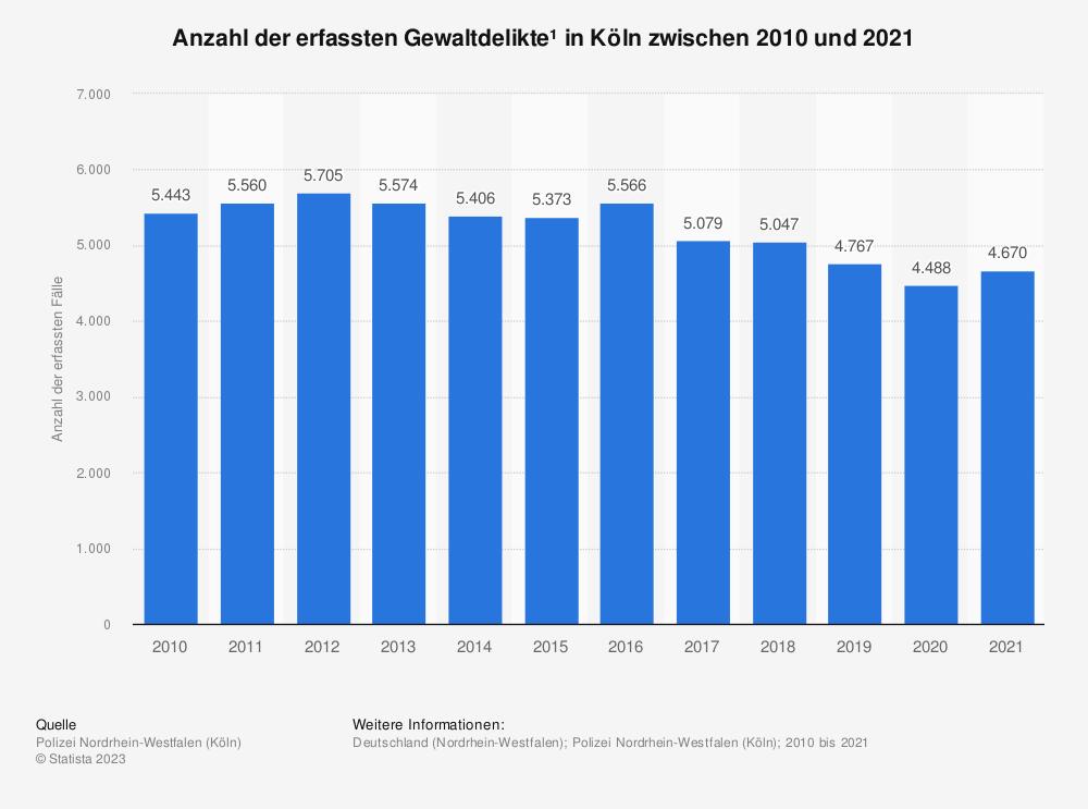 Statistik: Anzahl der erfassten Gewaltdelikte* in Köln zwischen 2010 und 2019 | Statista