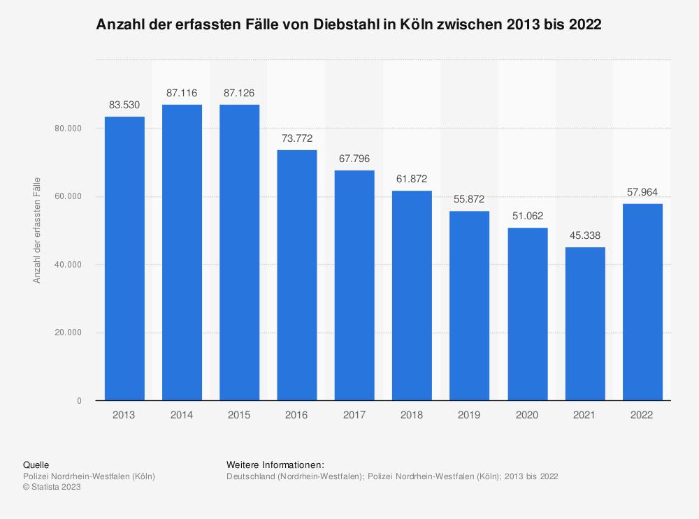 Statistik: Anzahl der erfassten Fälle von Diebstahl in Köln zwischen 2010 und 2019 | Statista