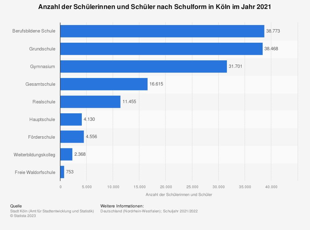 Statistik: Anzahl der Schülerinnen und Schüler nach Schulform in Köln im Jahr 2019 | Statista