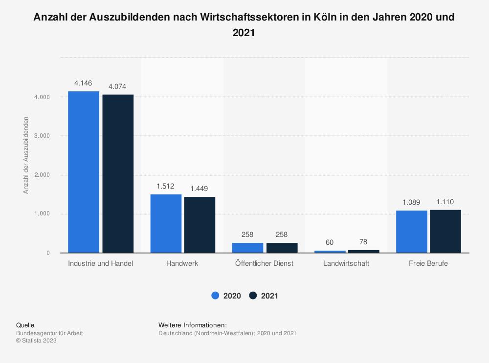 Statistik: Anzahl der Auszubildenden nach Wirtschaftssektoren in Köln in den Jahren 2018 und 2019 | Statista