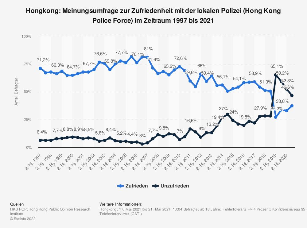 Statistik: Hongkong: Meinungsumfrage zur Zufriedenheit mit der lokalen Polizei (Hong Kong Police Force) im Zeitraum 1997 bis 2020 | Statista