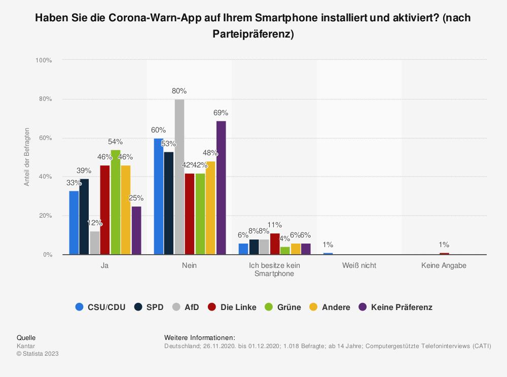 Statistik: Haben Sie die Corona-Warn-App auf Ihrem Smartphone installiert und aktiviert? (nach Parteipräferenz)   Statista