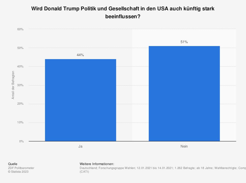 Statistik: Wird Donald Trump Politik und Gesellschaft in den USA auch künftig stark beeinflussen?  | Statista