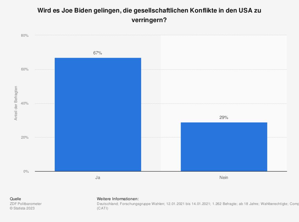 Statistik: Wird es Joe Biden gelingen, die gesellschaftlichen Konflikte in den USA zu verringern? | Statista