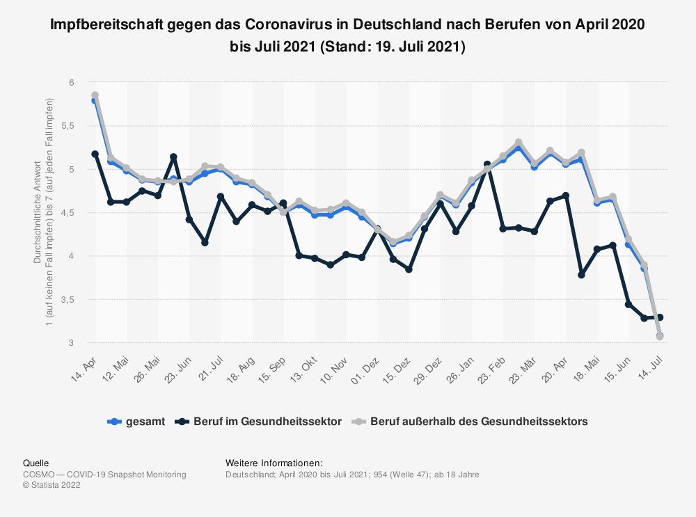 Statistik: Impfbereitschaft gegen das Coronavirus in Deutschland nach Berufen von April 2020 bis Mai 2021 | Statista
