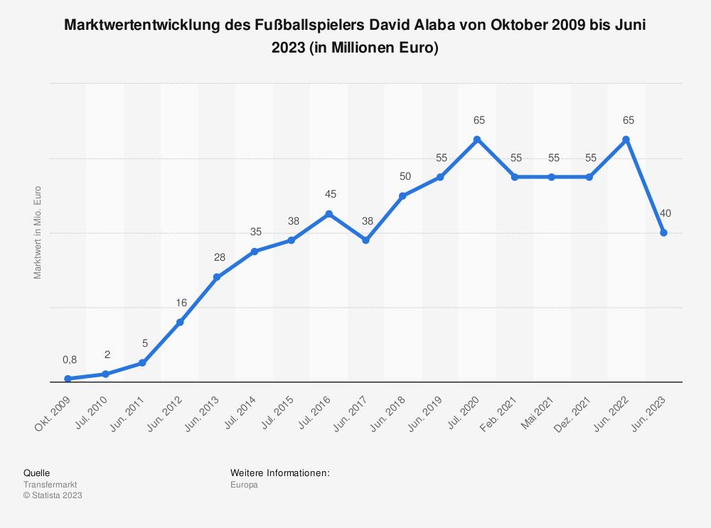 Statistik: Marktwertentwicklung des Fußballspielers David Alaba von Oktober 2009 bis Mai 2021 (in Millionen Euro) | Statista