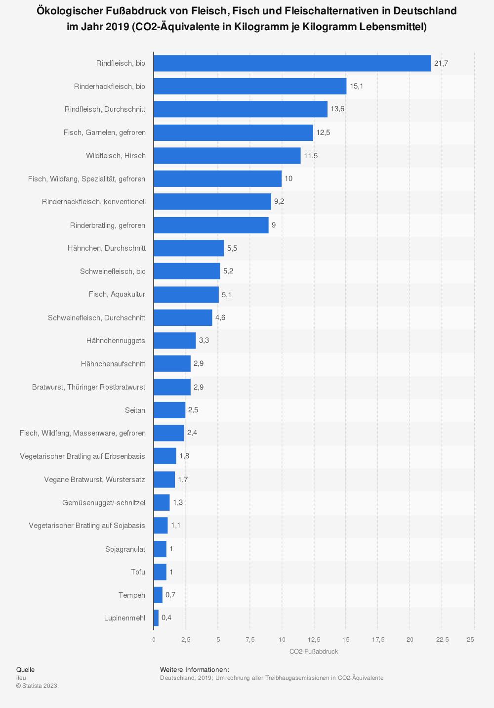 Statistik: Ökologischer Fußabdruck von Fleisch, Fisch und Fleischalternativen in Deutschland im Jahr 2019 (CO2-Äquivalente in Kilogramm je Kilogramm Lebensmittel) | Statista