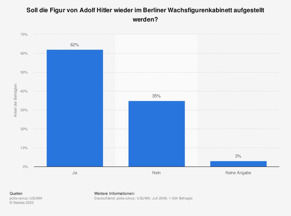 Statistik: Soll die Figur von Adolf Hitler wieder im Berliner Wachsfigurenkabinett aufgestellt werden? | Statista