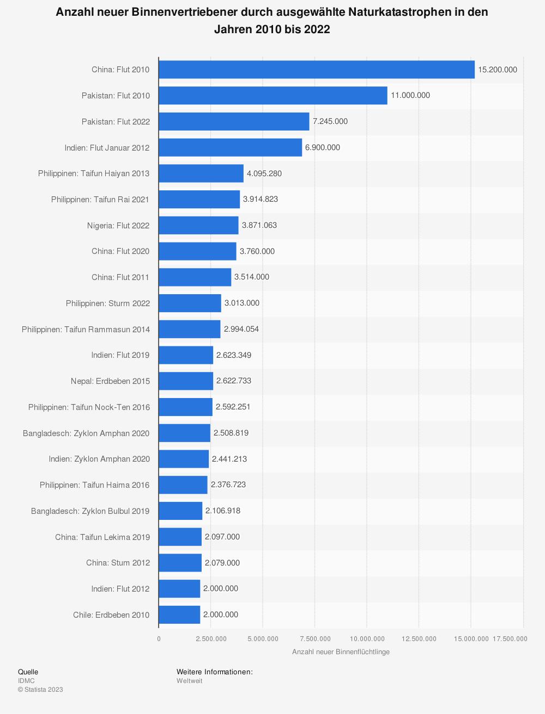 Statistik: Anzahl neuer Binnenflüchtlinge durch ausgewählte Naturkatastrophen in den Jahren 2010 bis 2019 | Statista