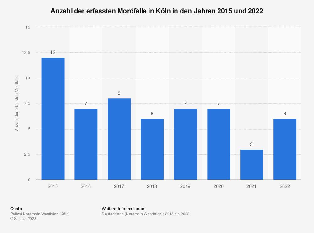 Statistik: Anzahl der erfassten Mordfälle in Köln in den Jahren 2015 und 2019 | Statista