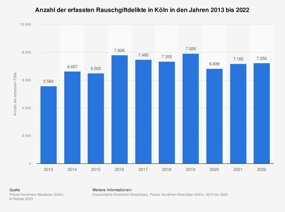Statistik: Anzahl der erfassten Rauschgiftdelikte in Köln in den Jahren 2010 bis 2019   Statista