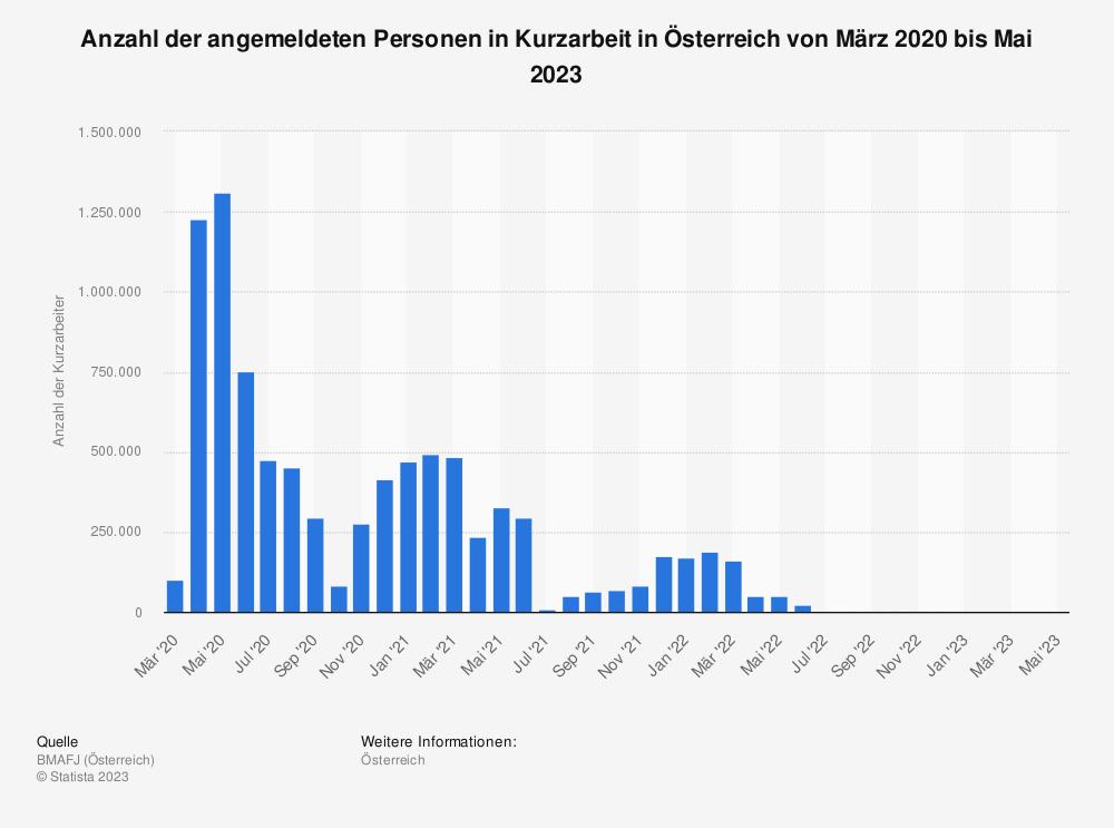 Statistik: Anzahl der angemeldeten Personen in Kurzarbeit in Österreich von Mai 2020 bis Mai 2021 | Statista