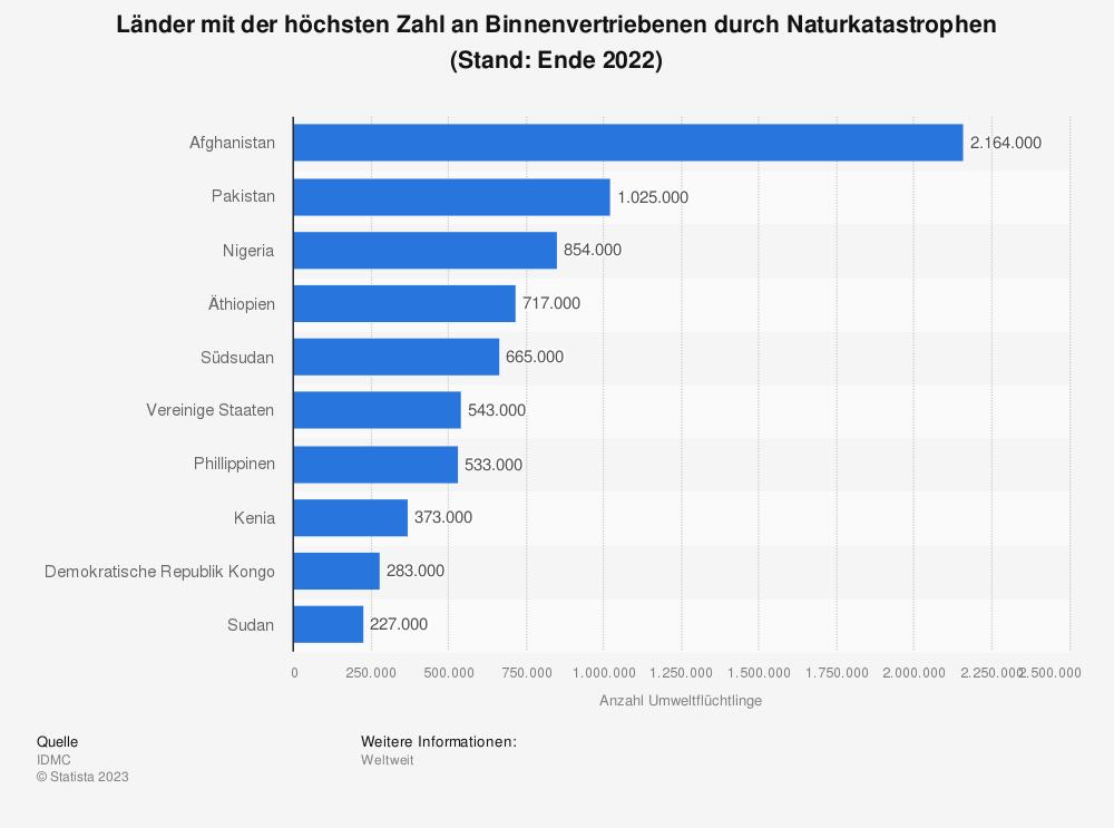 Statistik: Die zehn Länder mit der höchsten Zahl an Binnenflüchtlingen durch Naturkatastrophen (Stand: Dezember 2019 ) | Statista