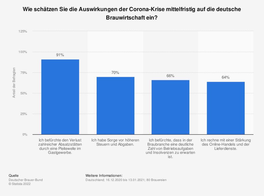 Statistik: Wie schätzen Sie die Auswirkungen der Corona-Krise mittelfristig auf die deutsche Brauwirtschaft ein?   Statista