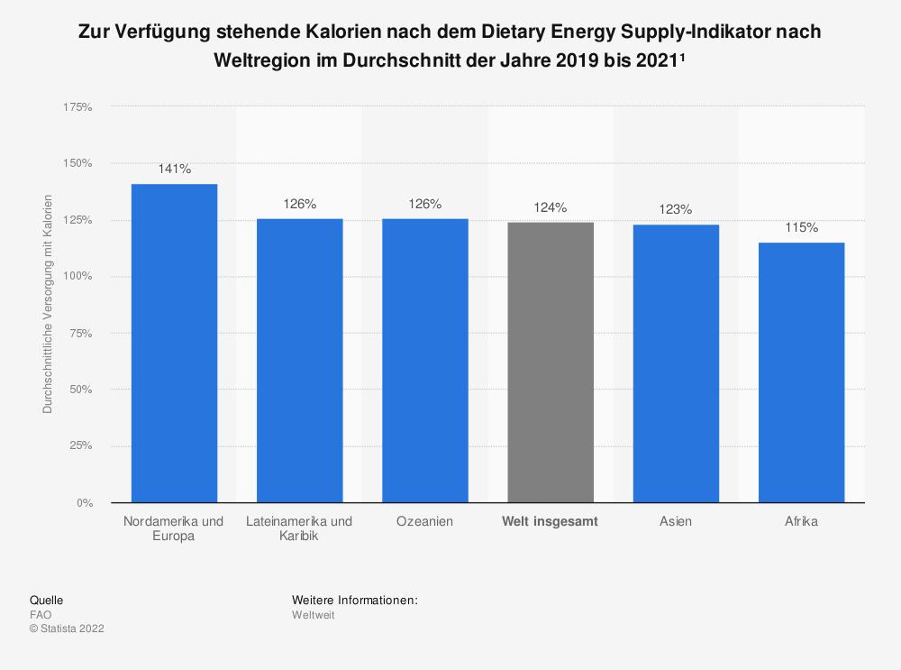 Statistik: Zur Verfügung stehende Kalorien nach dem Dietary Energy Supply-Indikator nach Weltregion im Durchschnitt der Jahre 2017 bis 2019¹   Statista