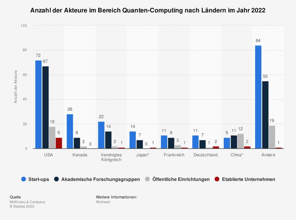 Statistik: Anzahl der Akteure im Bereich Quanten-Computing nach Ländern im Jahr 2020 | Statista