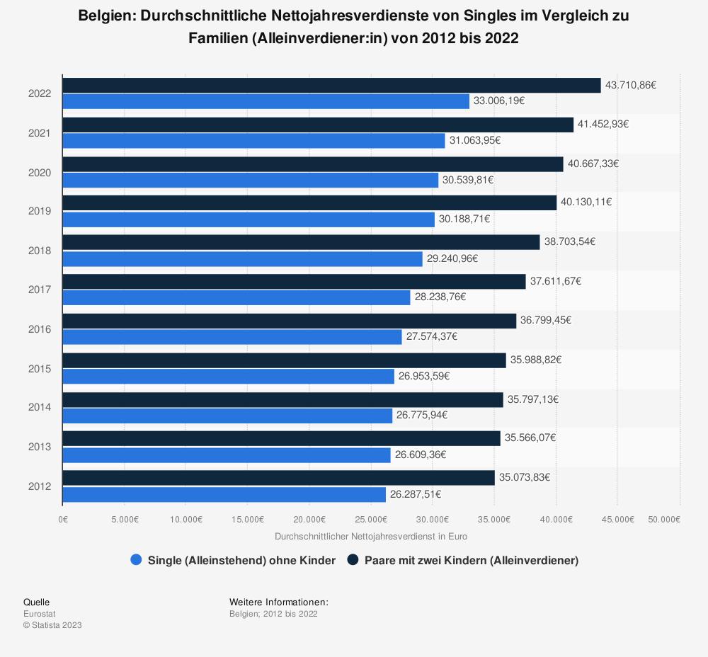 Statistik: Belgien: Durchschnittliche Nettojahresverdienste von Singles im Vergleich zu Familien (Alleinverdiener) von 2010 bis 2020   Statista