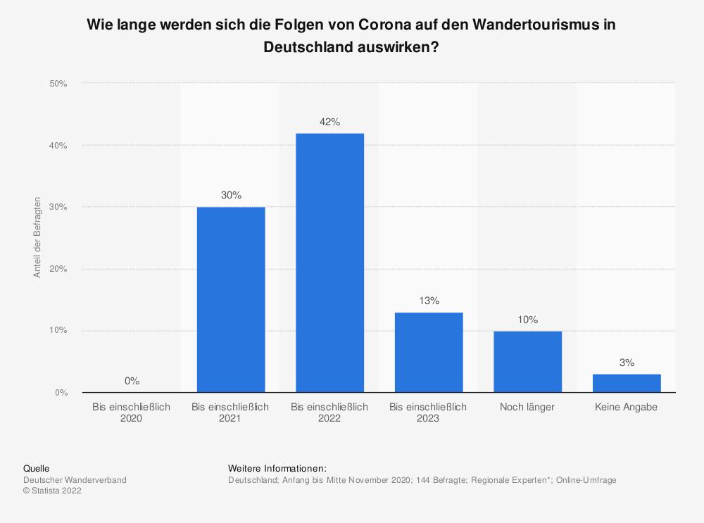 Statistik: Wie lange werden sich die Folgen von Corona auf den Wandertourismus in Deutschland auswirken? | Statista