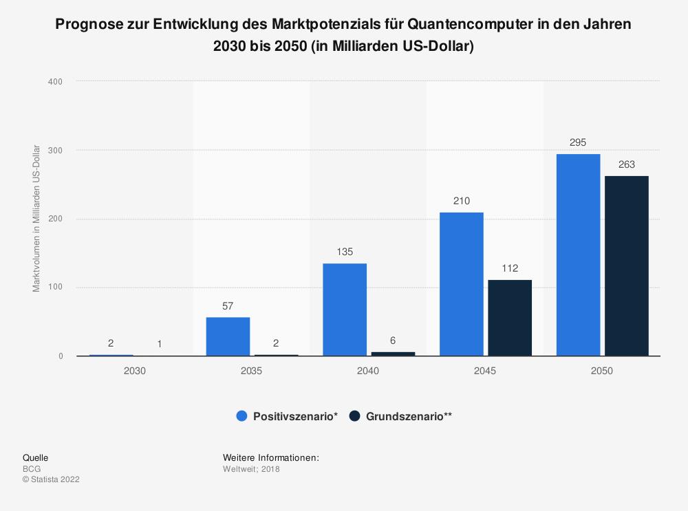 Statistik: Prognose zur Entwicklung des Marktpotenzials für Quantencomputer in den Jahren 2030 bis 2050 (in Milliarden US-Dollar) | Statista