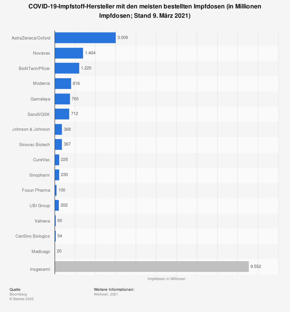 Statistik: COVID-19-Impfstoff-Hersteller mit den meisten bestellten Impfdosen (in Millionen Impfdosen; Stand 12. Februar 2021) | Statista