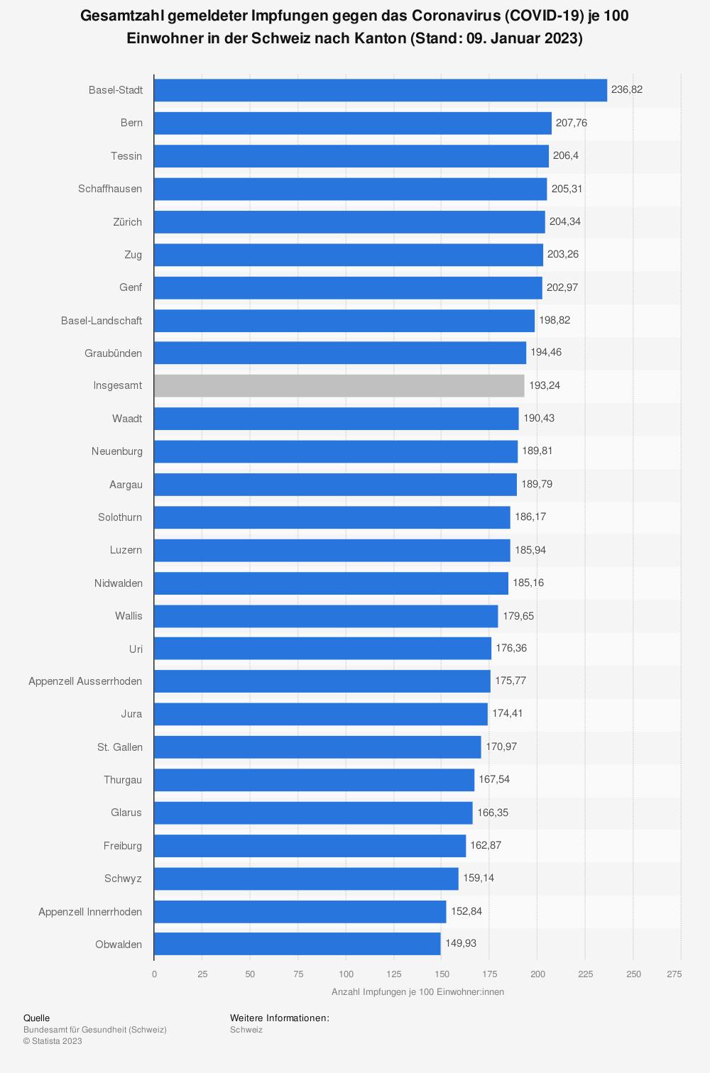 Statistik: Gesamtzahl gemeldeter Impfungen gegen das Coronavirus (COVID-19) je 100 Einwohner in der Schweiz nach Kanton (Stand: 18. Mai 2021) | Statista
