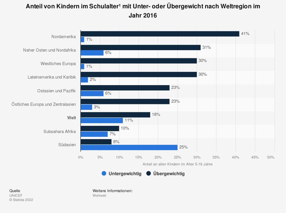 Statistik: Anteil von Kindern im Schulalter¹ mit Unter- oder Übergewicht nach Weltregion im Jahr 2016 | Statista