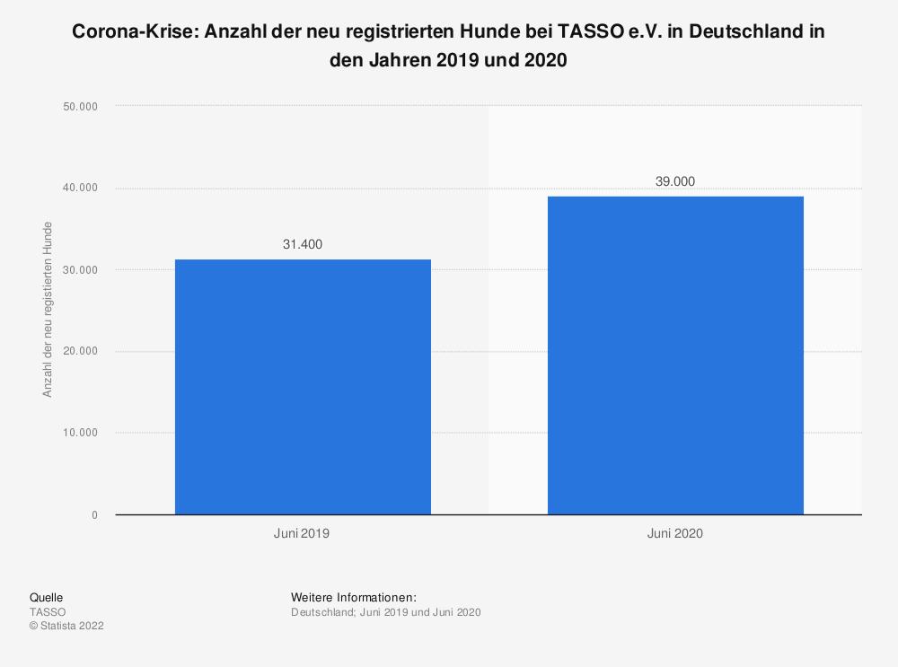Statistik: Corona-Krise: Anzahl der neu registrierten Hunde bei TASSO e.V. in Deutschland in den Jahren 2019 und 2020 | Statista