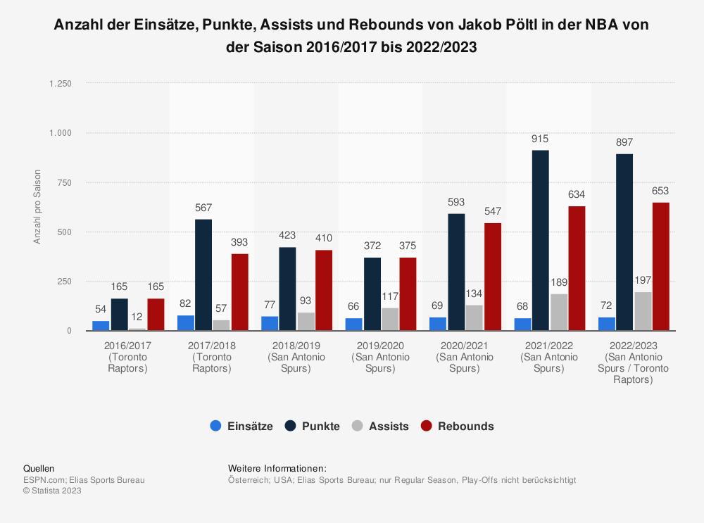Statistik: Anzahl der Einsätze, Punkte, Assists und Rebounds von Jakob Pöltl in der NBA von der Saison 2016/2017 bis 2019/2020   Statista