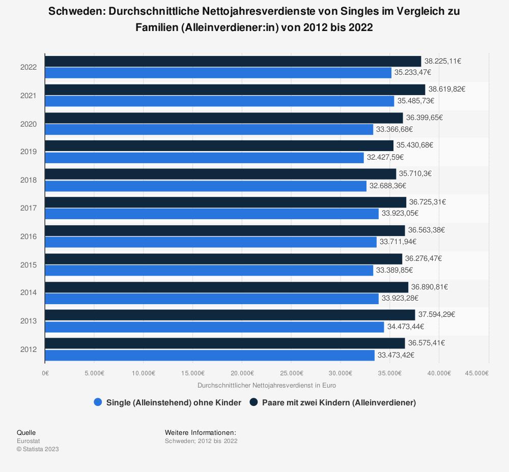 Statistik: Schweden: Durchschnittliche Nettojahresverdienste von Singles im Vergleich zu Familien (Alleinverdiener) von 2009 bis 2019   Statista