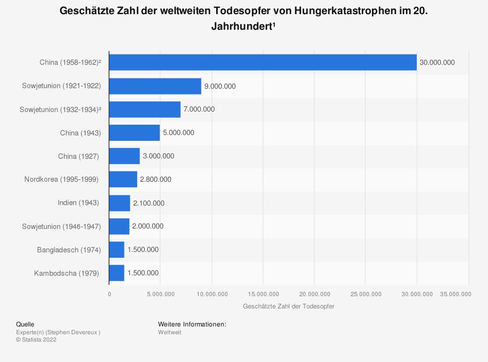 Statistik: Geschätzte Zahl der weltweiten Todesopfer von Hungerkatastrophen im 20. Jahrhundert¹ | Statista