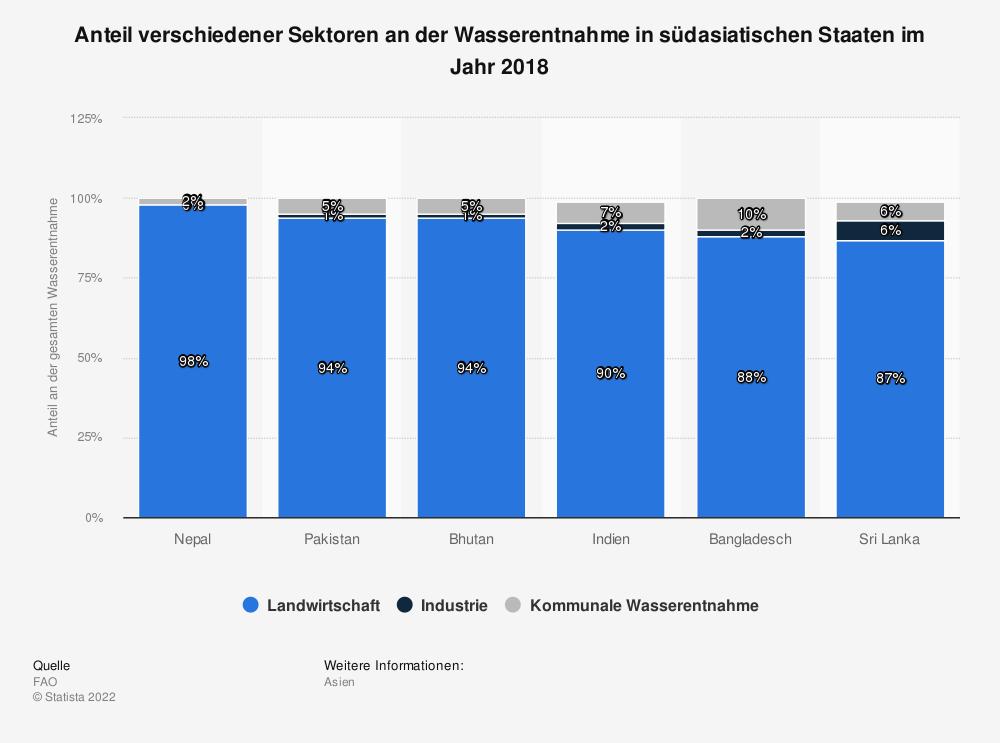 Statistik: Anteil verschiedener Sektoren an der Wasserentnahme in südasiatischen Staaten im Jahr 2017   Statista