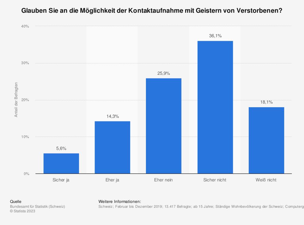 Statistik: Glauben Sie an die Möglichkeit der Kontaktaufnahme mit Geistern von Verstorbenen? | Statista