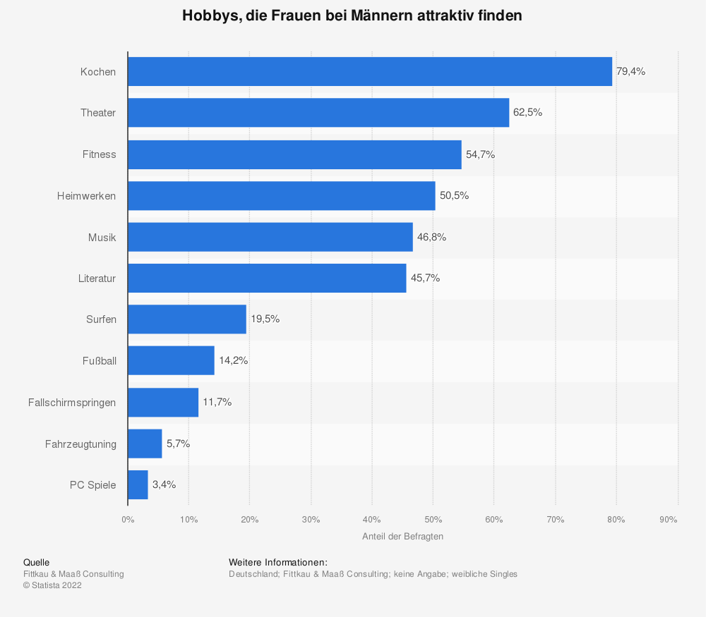 Statistik: Hobbys, die Frauen bei Männern attraktiv finden | Statista